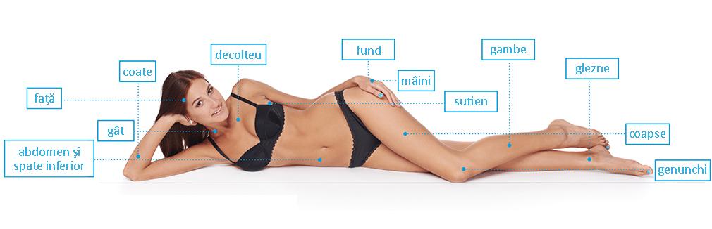 remodelarea corporala poate fi aplicata oricarei parti a corpului
